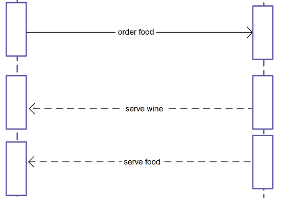 Mistakes to avoid in Sequence Diagrams