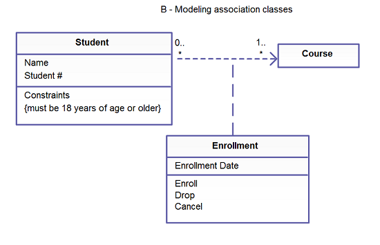 Simple guidelines for drawing uml class diagrams model association classes on analysis diagrams the image that shows the modelling association classes indicates the association classes that are depicted ccuart Gallery