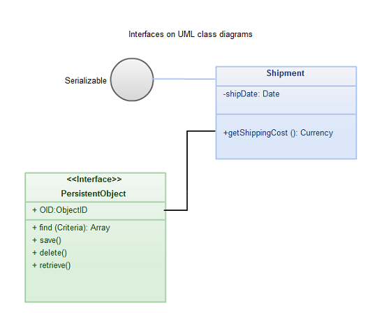 in the above image you see that a standard class box has been used to define the interface persistentobject note the use of the - Define Uml Diagram
