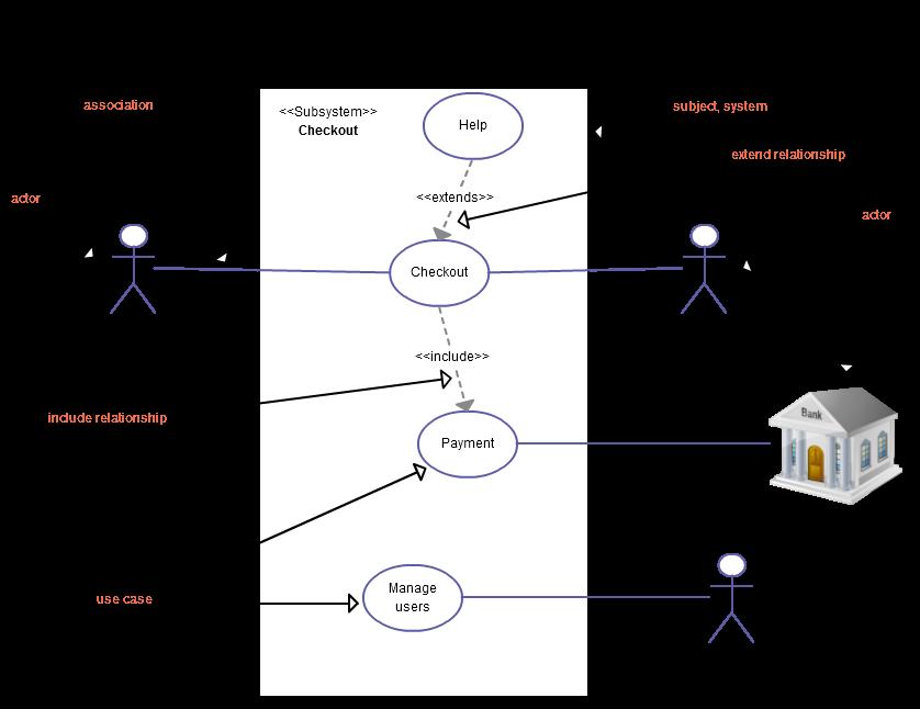 Basics of UML Use Case Diagrams