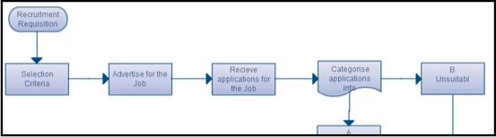 Flowchart ideas for small businesses 3 recruitment process flow ccuart Images