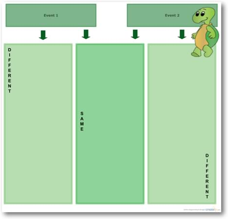 comparison graphic organizer template - k 12 education graphic organizer templates creately