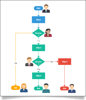 flowchart mindmap networking diagram organisational charts database design - Design Flow Chart Online