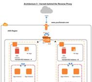 Load balanced auto scaling web application using AWS