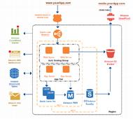 Amazon web services 3 tier architecture diagram template drawn using Creately