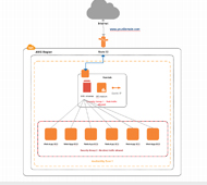 AWS diagram showing varnish behind Amazon route 53