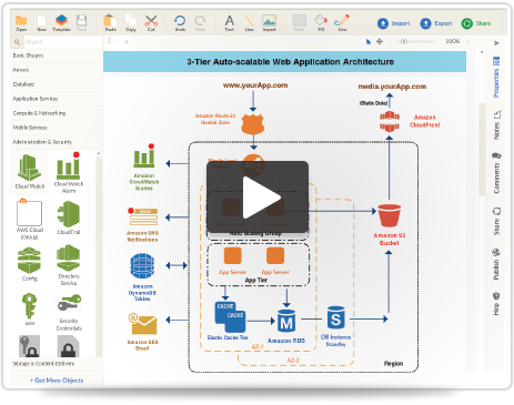 Draw Amazon Architecture diagrams with easy to use tools and templates