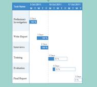Add details and create advanced Gantt charts
