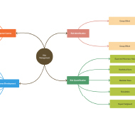 Get started instantly using mind map templates