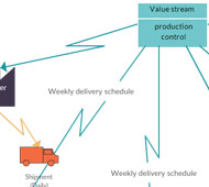 Value stream map for a production processs
