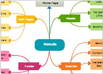 mind maps - education template