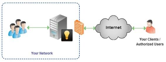 How Creately Server works
