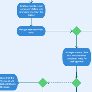 Project Management System Activity Diagram Template