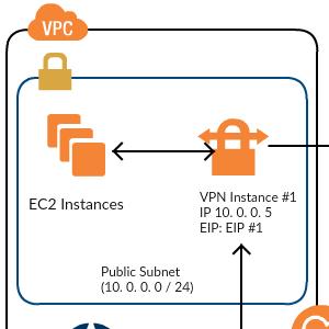High-Level HA Architecture for VPN Instances