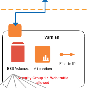 Varnish behind the Amazon Route53- AWS Template