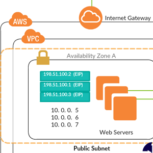 VPC with Public and Private Subnets