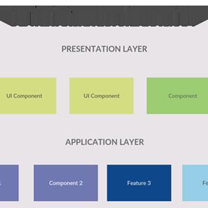 3 Layer architecture diagram - vertical blocks