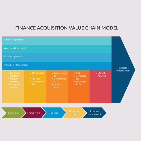 Finance Acquisition Value Chain Model