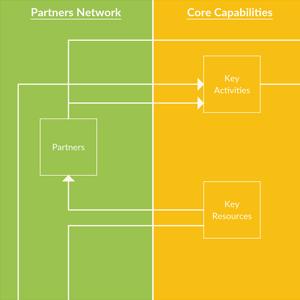 Osterwalder Business Model Canvas