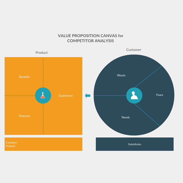 Value proposition Canvas for Competitor Analysis