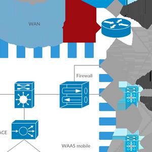 Cisco Solution for VMware View