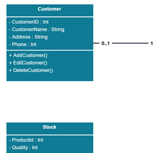 Class Diagram for Order Management System