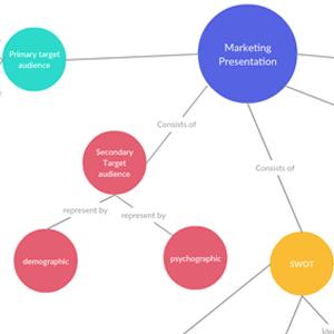 Marketing Presentation Concept Map
