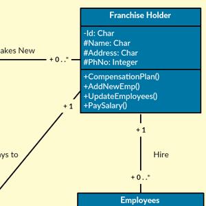 Courier Management System - Class Diagram