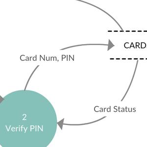 ATM Machine (Cash Withdrawal) - Level 1 DFD