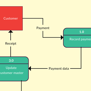 data flow diagram for hotel management project