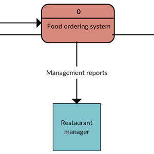 DFD Diagram for Food Ordering System