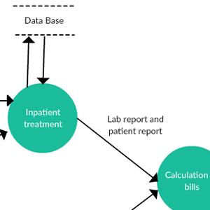 Hospital Management System - Level 2 DFD