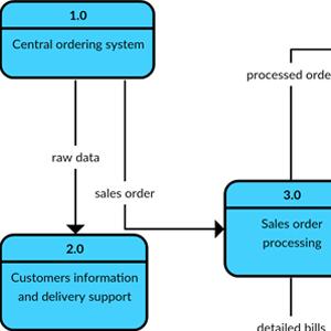 Level 2 Restaurant Order System - Data Flow