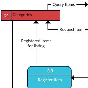Online Shopping System (eBay like) - DFD
