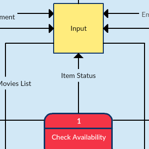 Video Rental System - Data Flow