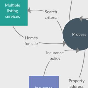 Business Analysis Context Diagram