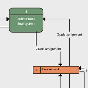 Student Grading System - Data Flow
