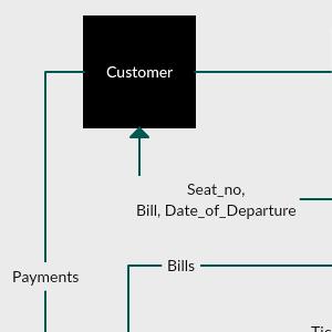 Ticket Reservation System - Level 1 DFD