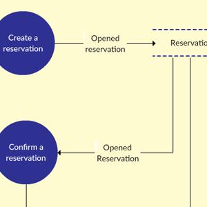 Hotel Reservation System - Level 1 DFD