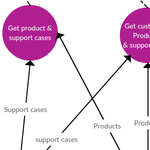 SaaS (Software as a Service) Product - Level 1 DFD