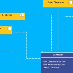 Deployment Diagram for ATM System