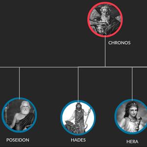 Olympian Gods Family Tree