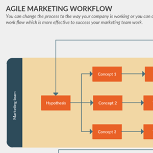 Agile Marketing Workflow