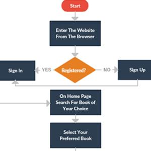 Amazon Book Order Process Online