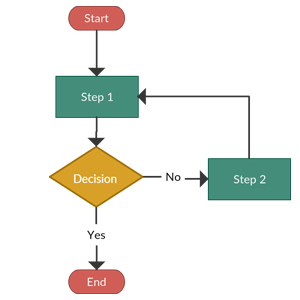Basic Flowchart Template with one decision