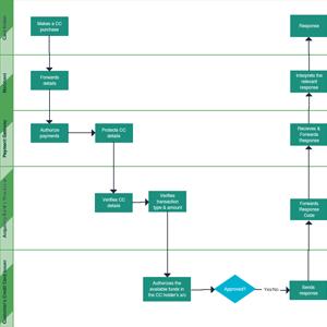 Credit Card Payment Process Flowchart