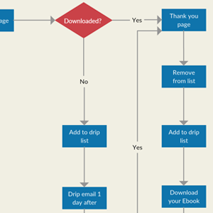 Email Drip Campaign Flowchart