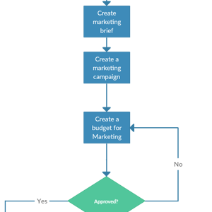 Product Marketing Planning Process