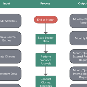SIPOC Analysis Template