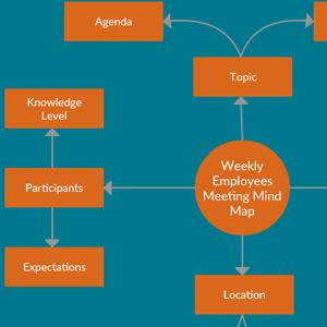 Weekly Employee Meeting Mind Map